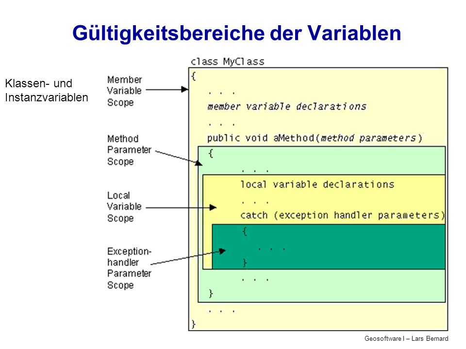Geosoftware I – Lars Bernard Sichtbarkeit/Bereich von Attributen und Methoden Zugriffs-Modifizierer static modifiziert zur beständigen Klassenvariable (= für alle Klassen) final Konstante transient Marker für die Serialisierung volatile verhindert Optimierung