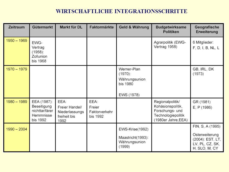 WIRTSCHAFTLICHE INTEGRATIONSSCHRITTE