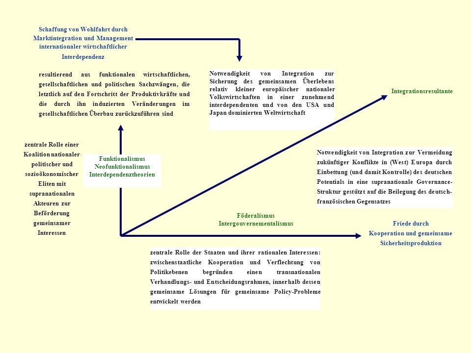 Schaffung von Wohlfahrt durch Marktintegration und Management internationaler wirtschaftlicher Interdependenz resultierend aus funktionalen wirtschaftlichen, gesellschaftlichen und politischen Sachzwängen, die letztlich auf den Fortschritt der Produktivkräfte und die durch ihn induzierten Veränderungen im gesellschaftlichen Überbau zurückzuführen sind Notwendigkeit von Integration zur Sicherung des gemeinsamen Überlebens relativ kleiner europäischer nationaler Volkswirtschaften in einer zunehmend interdependenten und von den USA und Japan dominierten Weltwirtschaft zentrale Rolle einer Koalition nationaler politischer und sozioökonomischer Eliten mit supranationalen Akteuren zur Beförderung gemeinsamer Interessen Funktionalismus Neofunktionalismus Interdependenztheorien zentrale Rolle der Staaten und ihrer rationalen Interessen: zwischenstaatliche Kooperation und Verflechtung von Politikebenen begründen einen transnationalen Verhandlungs- und Entscheidungsrahmen, innerhalb dessen gemeinsame Lösungen für gemeinsame Policy-Probleme entwickelt werden Föderalismus Intergouvernementalismus Friede durch Kooperation und gemeinsame Sicherheitsproduktion Notwendigkeit von Integration zur Vermeidung zukünftiger Konflikte in (West) Europa durch Einbettung (und damit Kontrolle) des deutschen Potentials in eine supranationale Governance- Struktur gestützt auf die Beilegung des deutsch- französischen Gegensatzes Integrationsresultante