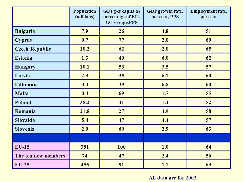 Population (millions) GDP per capita as percentage of EU- 15 average,PPS GDP growth rate, per cent, PPS Employment rate, per cent Bulgaria7.9264.851 C