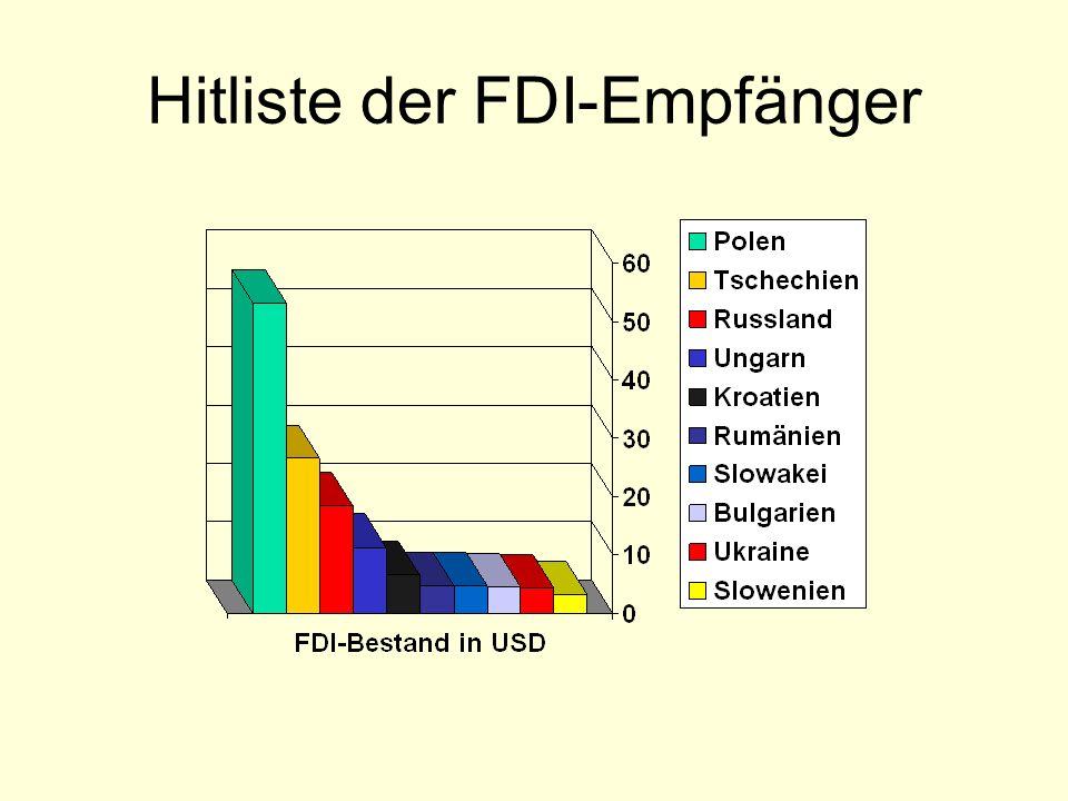 Hitliste der FDI-Empfänger