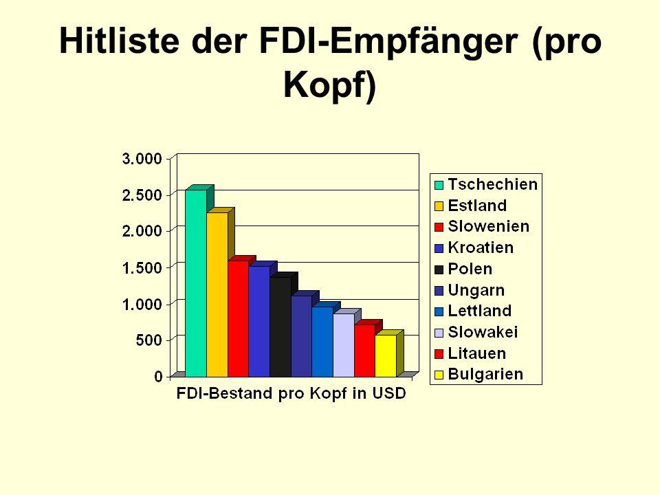 Hitliste der FDI-Empfänger (pro Kopf)