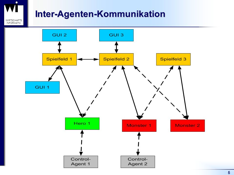 5 WIRTSCHAFTS INFORMATIKInter-Agenten-Kommunikation