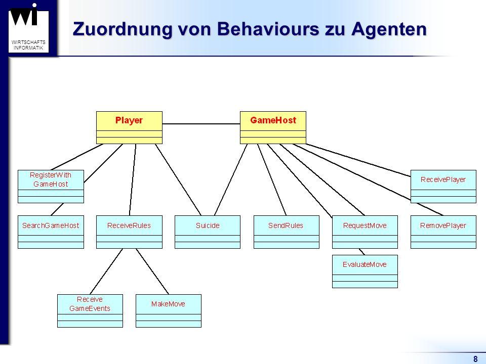 9 WIRTSCHAFTS INFORMATIK Beziehungen Zustände – Behaviours (Player)