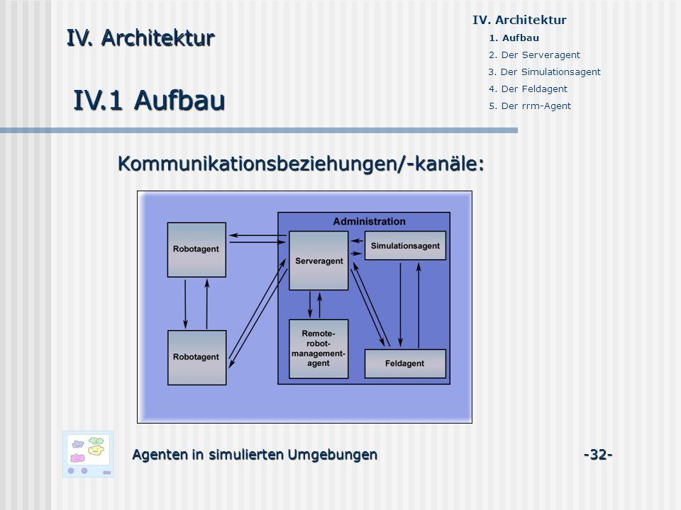 IV.1 Aufbau Agenten in simulierten Umgebungen -32- IV. Architektur Kommunikationsbeziehungen/-kanäle: 1. Aufbau 2. Der Serveragent 3. Der Simulationsa