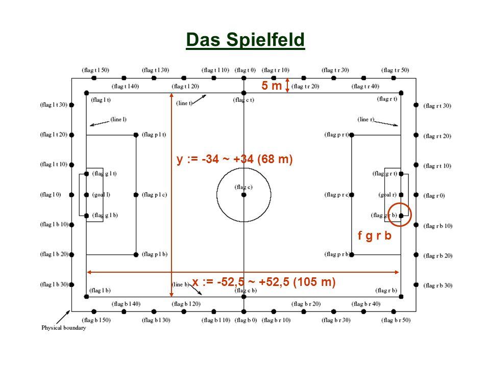 Das Spielfeld x := -52,5 ~ +52,5 (105 m) y := -34 ~ +34 (68 m) 5 m f g r b