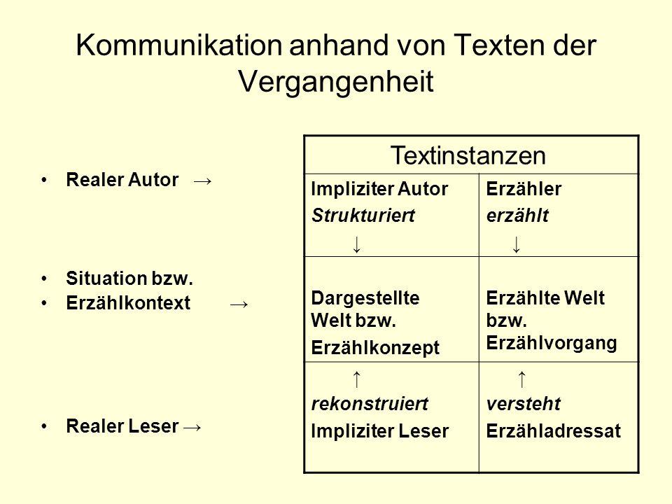 Kommunikation anhand von Texten der Vergangenheit Realer Autor Situation bzw. Erzählkontext Realer Leser Textinstanzen Impliziter Autor Strukturiert E