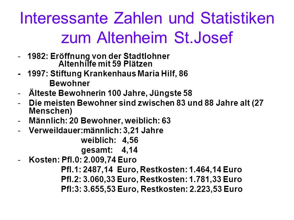 Interessante Zahlen und Statistiken zum Altenheim St.Josef - 1982: Eröffnung von der Stadtlohner Altenhilfe mit 59 Plätzen - 1997: Stiftung Krankenhau