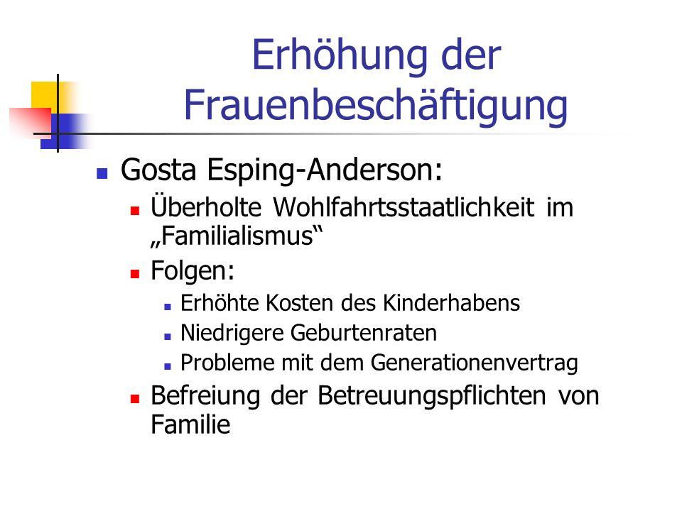 Erhöhung der Frauenbeschäftigung Gosta Esping-Anderson: Überholte Wohlfahrtsstaatlichkeit im Familialismus Folgen: Erhöhte Kosten des Kinderhabens Nie