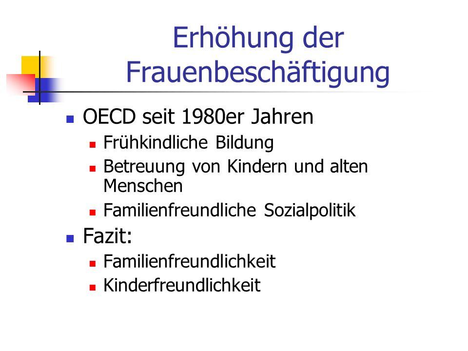 Erhöhung der Frauenbeschäftigung OECD seit 1980er Jahren Frühkindliche Bildung Betreuung von Kindern und alten Menschen Familienfreundliche Sozialpoli