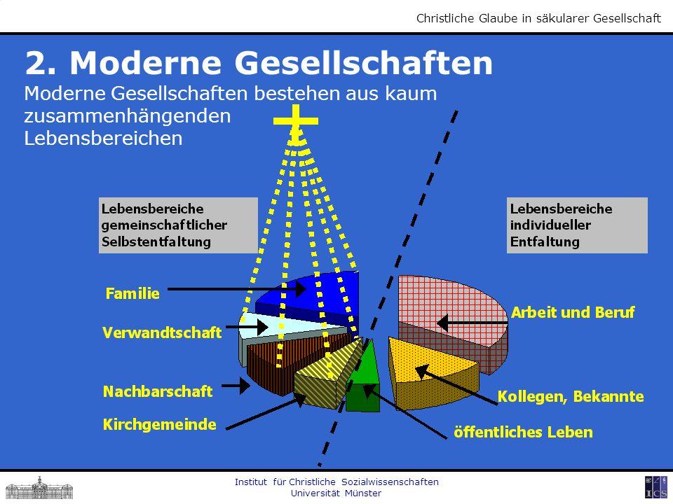Institut für Christliche Sozialwissenschaften Universität Münster Christliche Glaube in säkularer Gesellschaft 2. Moderne Gesellschaften Moderne Gesel