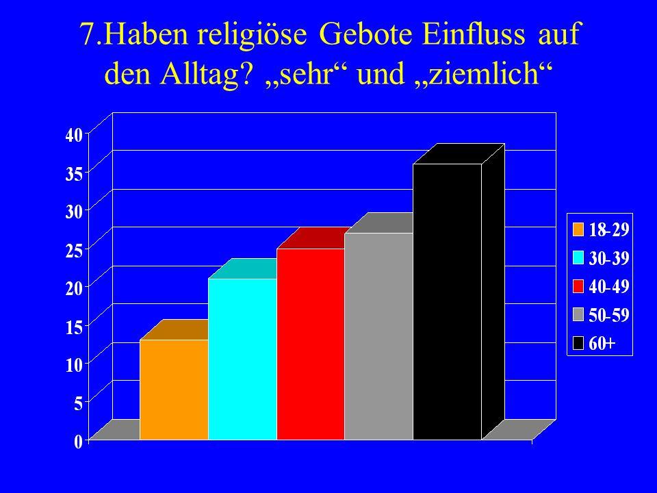 7.Haben religiöse Gebote Einfluss auf den Alltag sehr und ziemlich