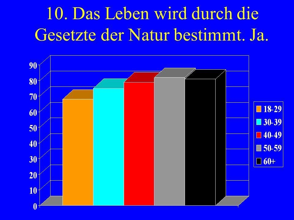 10. Das Leben wird durch die Gesetzte der Natur bestimmt. Ja.