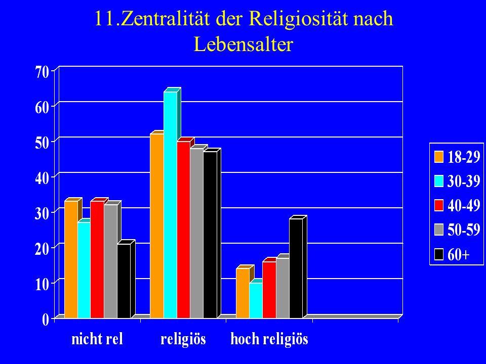 11.Zentralität der Religiosität nach Lebensalter