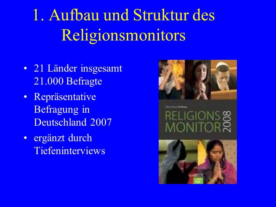 1. Aufbau und Struktur des Religionsmonitors 21 Länder insgesamt 21.000 Befragte Repräsentative Befragung in Deutschland 2007 ergänzt durch Tiefeninte