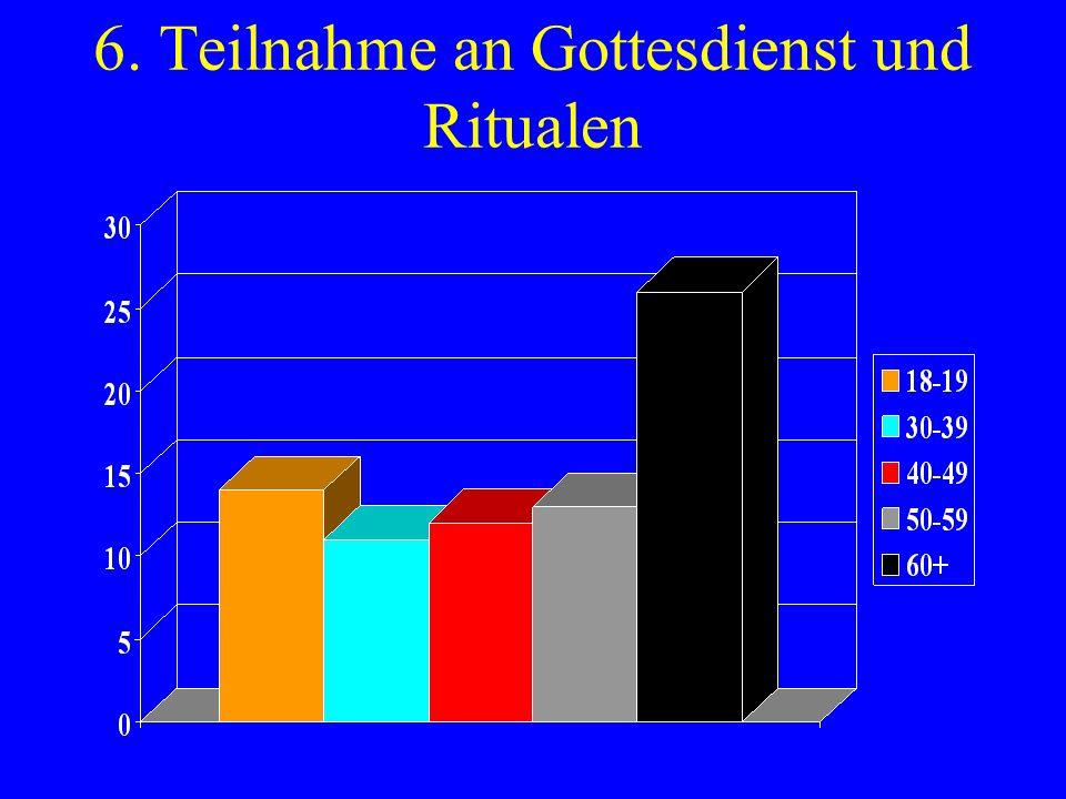 6. Teilnahme an Gottesdienst und Ritualen