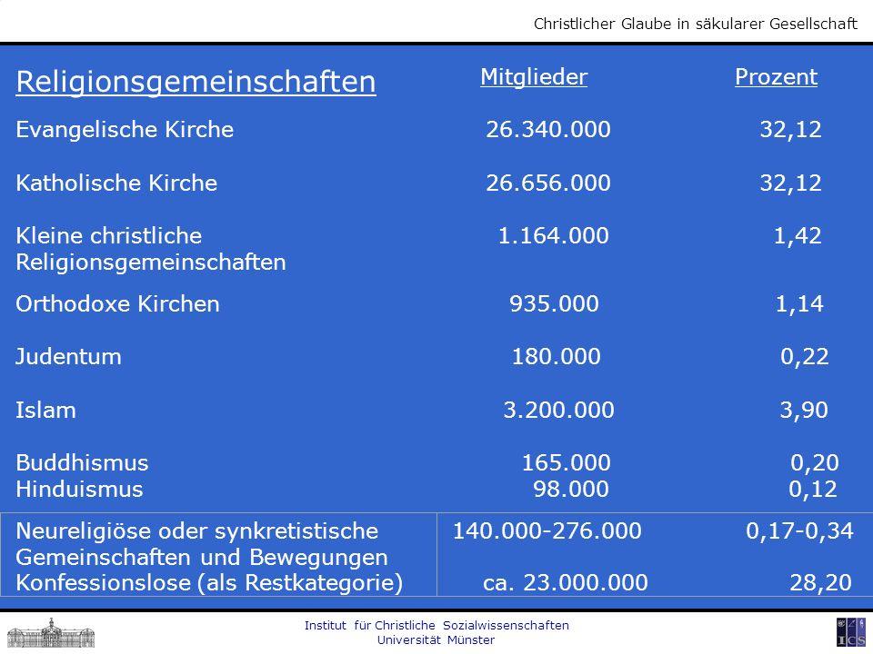 Institut für Christliche Sozialwissenschaften Universität Münster Christlicher Glaube in säkularer Gesellschaft Religionsgemeinschaften Mitglieder Pro