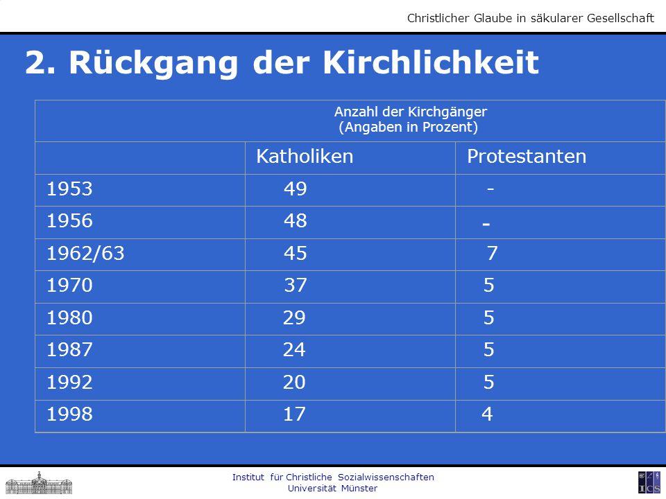 Institut für Christliche Sozialwissenschaften Universität Münster Christlicher Glaube in säkularer Gesellschaft 2. Rückgang der Kirchlichkeit Anzahl d