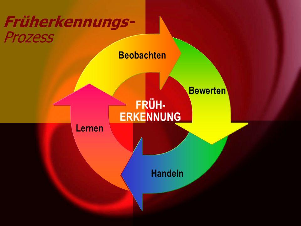 FRÜH- ERKENNUNG Früherkennungs- Prozess Handeln Bewerten Lernen Beobachten