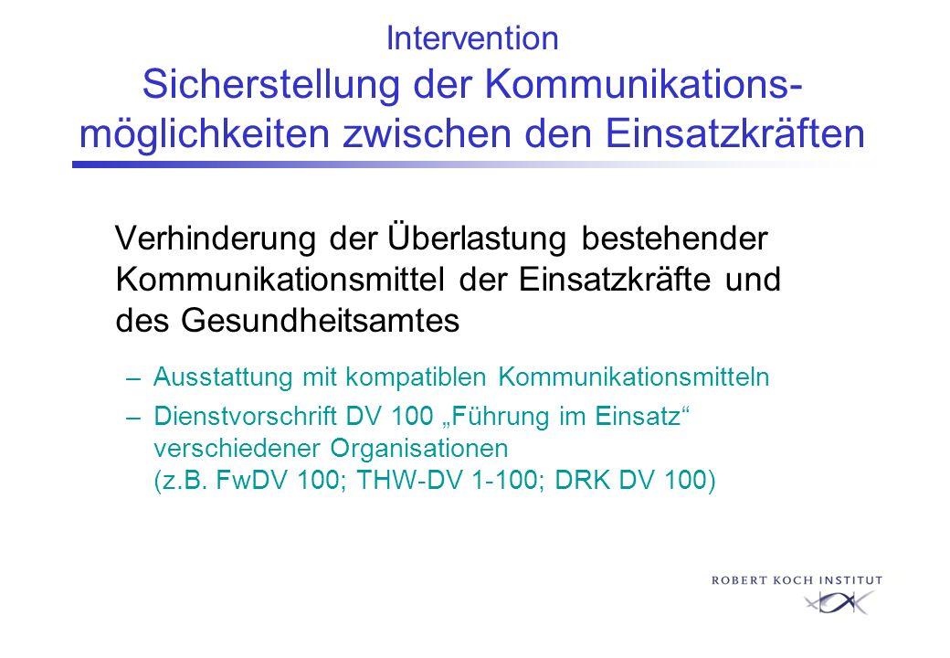 Intervention Sicherstellung der Kommunikations- möglichkeiten zwischen den Einsatzkräften Verhinderung der Überlastung bestehender Kommunikationsmitte
