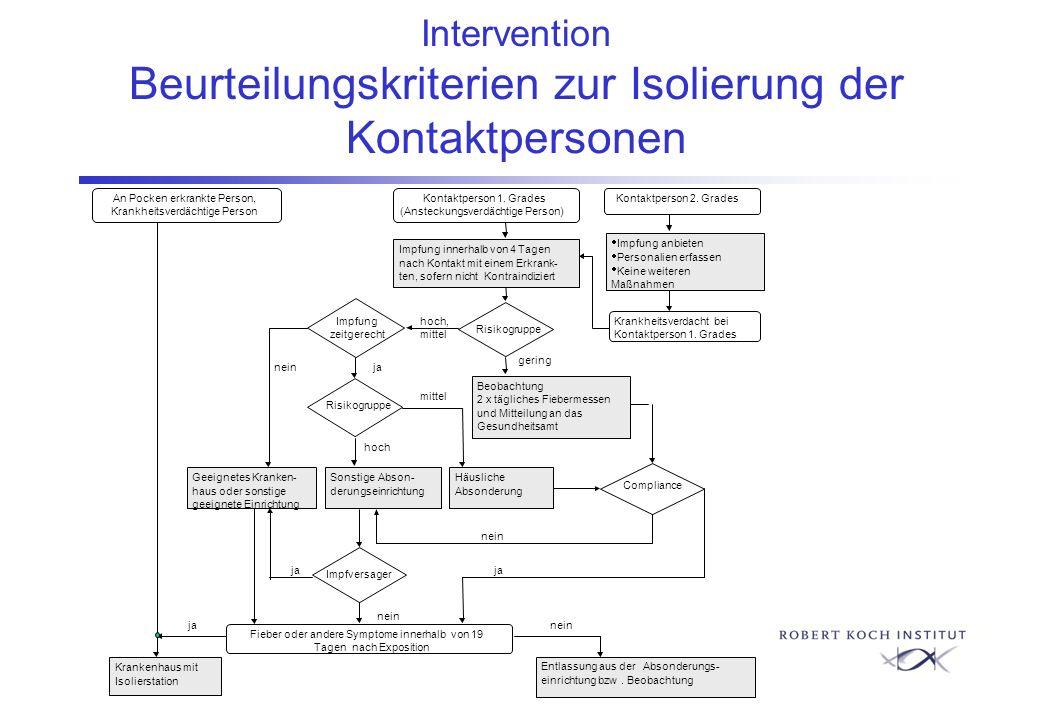 Intervention Beurteilungskriterien zur Isolierung der Kontaktpersonen