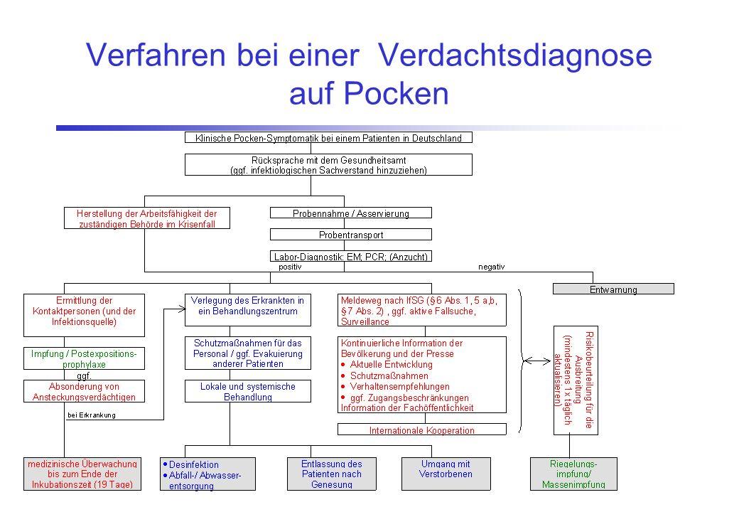 Verfahren bei einer Verdachtsdiagnose auf Pocken