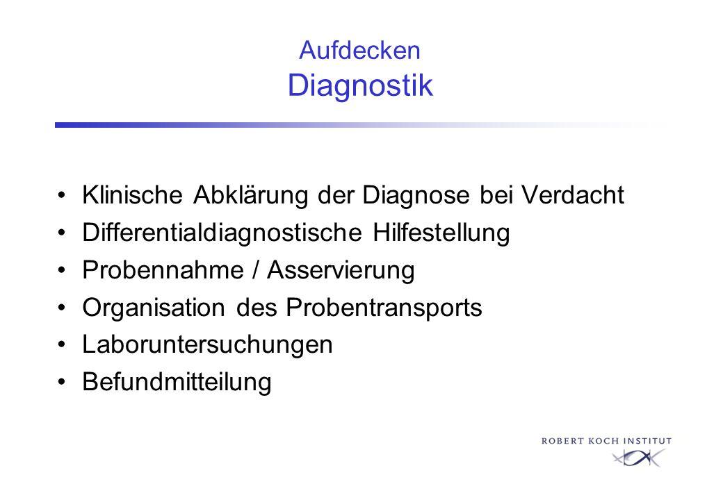 Klinische Abklärung der Diagnose bei Verdacht Differentialdiagnostische Hilfestellung Probennahme / Asservierung Organisation des Probentransports Lab