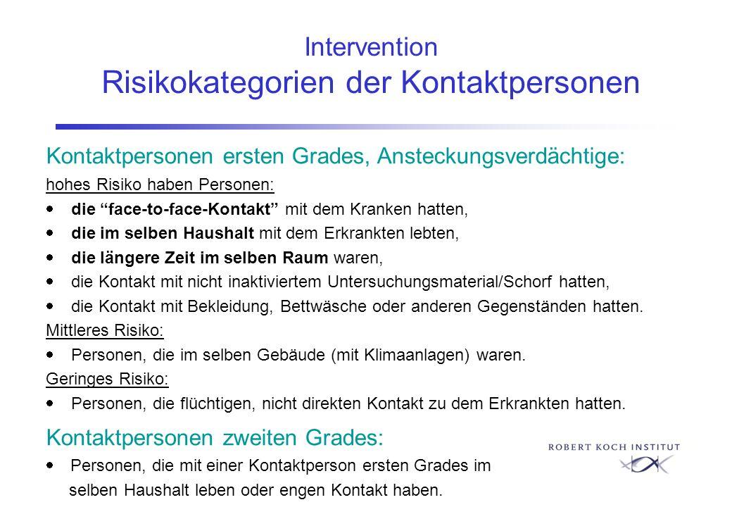 Intervention Risikokategorien der Kontaktpersonen Kontaktpersonen ersten Grades, Ansteckungsverdächtige: hohes Risiko haben Personen: die face-to-face