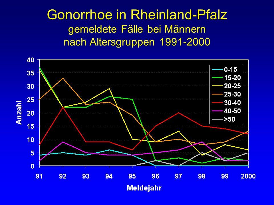 Gonorrhoe in Rheinland-Pfalz gemeldete Fälle bei Männern nach Altersgruppen 1991-2000