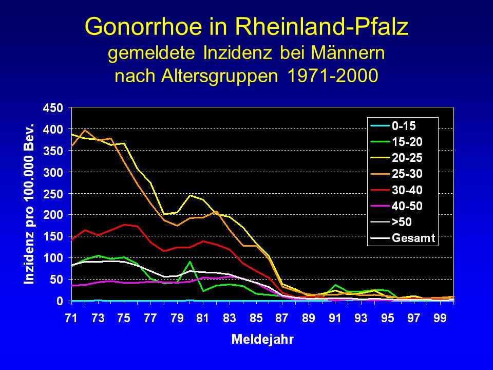 Gonorrhoe in Rheinland-Pfalz gemeldete Inzidenz bei Männern nach Altersgruppen 1971-2000