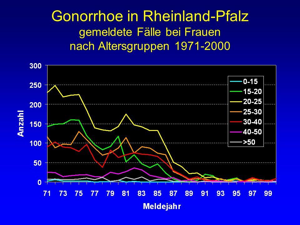 Gonorrhoe in Rheinland-Pfalz gemeldete Fälle bei Frauen nach Altersgruppen 1971-2000