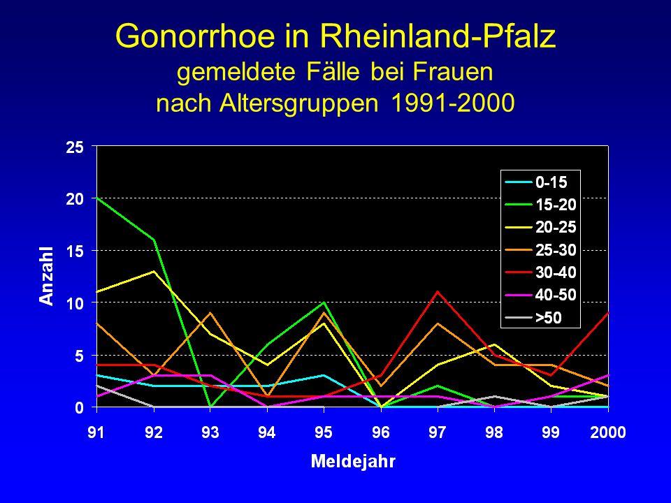 Gonorrhoe in Rheinland-Pfalz gemeldete Fälle bei Frauen nach Altersgruppen 1991-2000