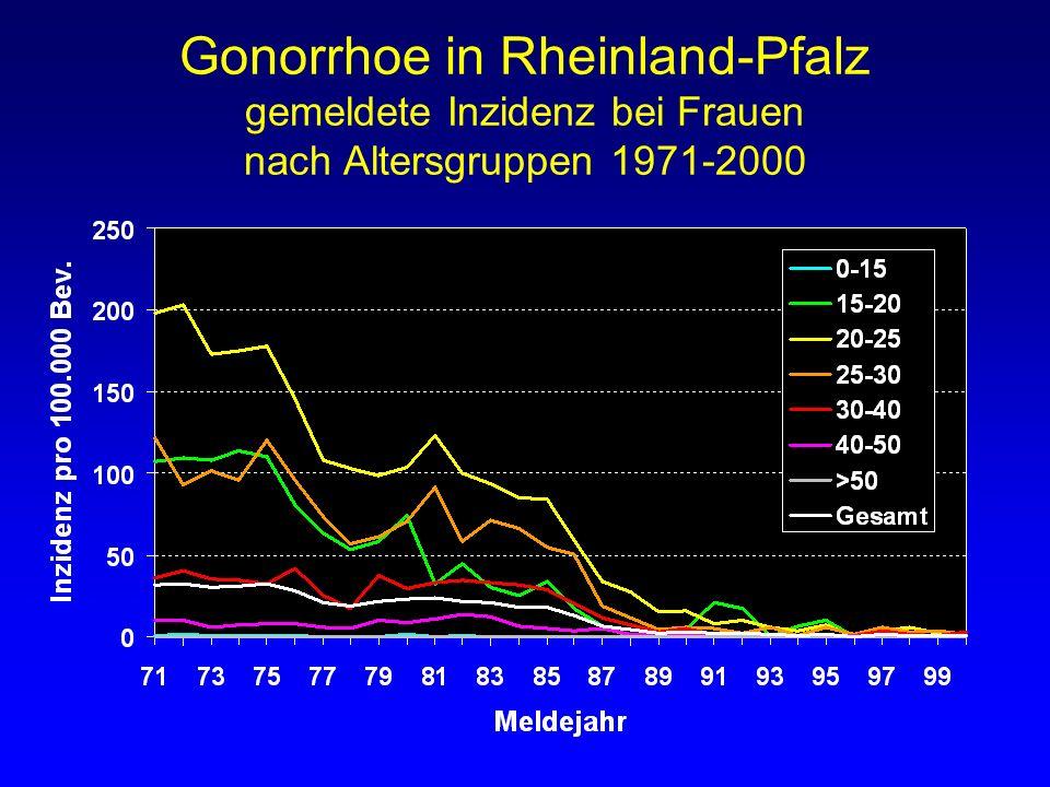 Gonorrhoe in Rheinland-Pfalz gemeldete Inzidenz bei Frauen nach Altersgruppen 1971-2000