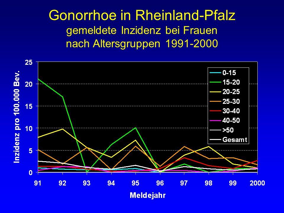 Gonorrhoe in Rheinland-Pfalz gemeldete Inzidenz bei Frauen nach Altersgruppen 1991-2000
