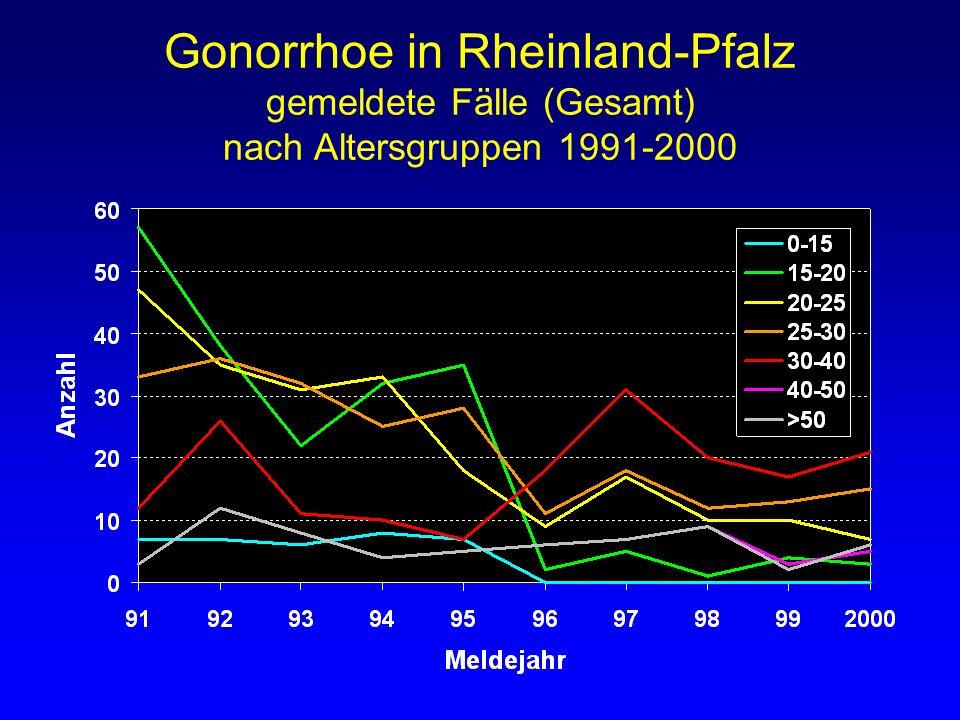 Gonorrhoe in Rheinland-Pfalz gemeldete Fälle (Gesamt) nach Altersgruppen 1991-2000