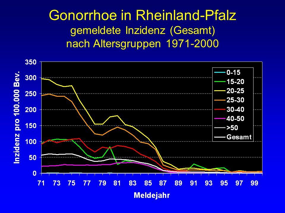Gonorrhoe in Rheinland-Pfalz gemeldete Inzidenz (Gesamt) nach Altersgruppen 1971-2000