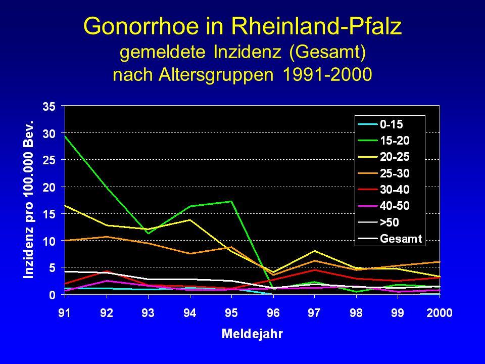 Gonorrhoe in Rheinland-Pfalz gemeldete Inzidenz (Gesamt) nach Altersgruppen 1991-2000