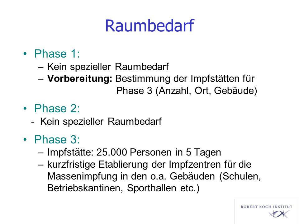 Raumbedarf Phase 1: –Kein spezieller Raumbedarf –Vorbereitung: Bestimmung der Impfstätten für Phase 3 (Anzahl, Ort, Gebäude) Phase 2: - Kein spezielle