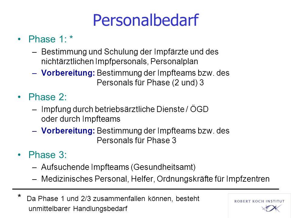 Personalbedarf Phase 1: * –Bestimmung und Schulung der Impfärzte und des nichtärztlichen Impfpersonals, Personalplan –Vorbereitung: Bestimmung der Imp