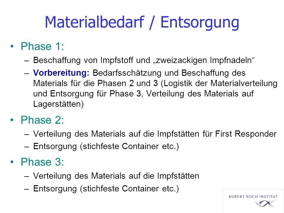 Materialbedarf / Entsorgung Phase 1: –Beschaffung von Impfstoff und zweizackigen Impfnadeln –Vorbereitung: Bedarfsschätzung und Beschaffung des Materi