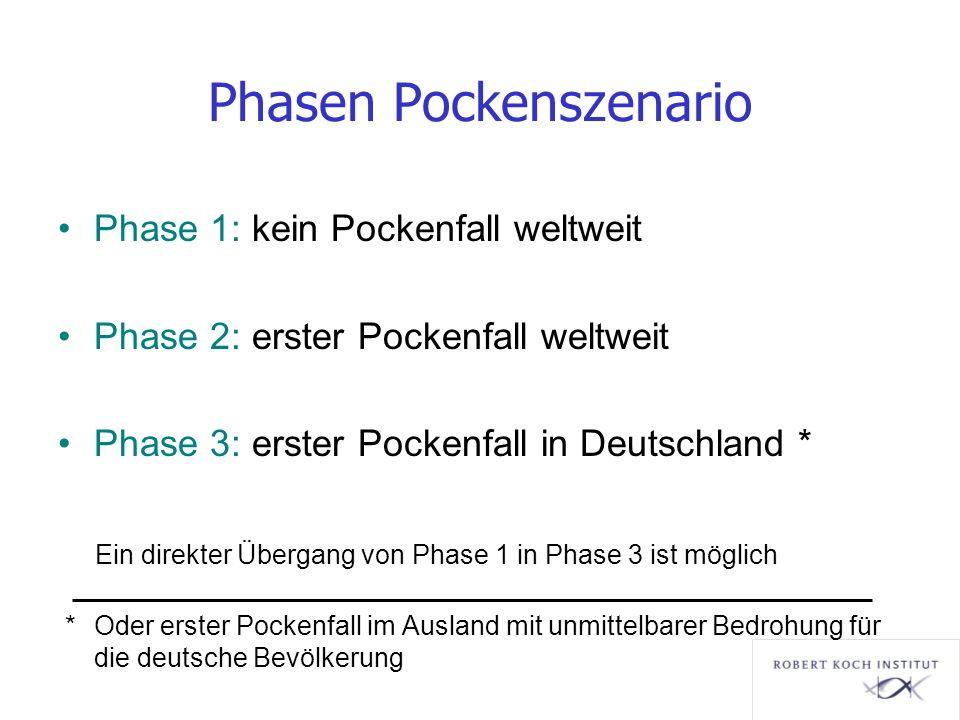 Phasen Pockenszenario Phase 1: kein Pockenfall weltweit Phase 2: erster Pockenfall weltweit Phase 3: erster Pockenfall in Deutschland * Ein direkter Ü