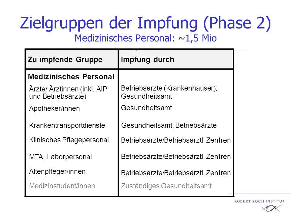 Zielgruppen der Impfung (Phase 2) Medizinisches Personal: ~1,5 Mio Zu impfende GruppeImpfung durch Medizinisches Personal Ärzte/ Ärztinnen (inkl. ÄIP