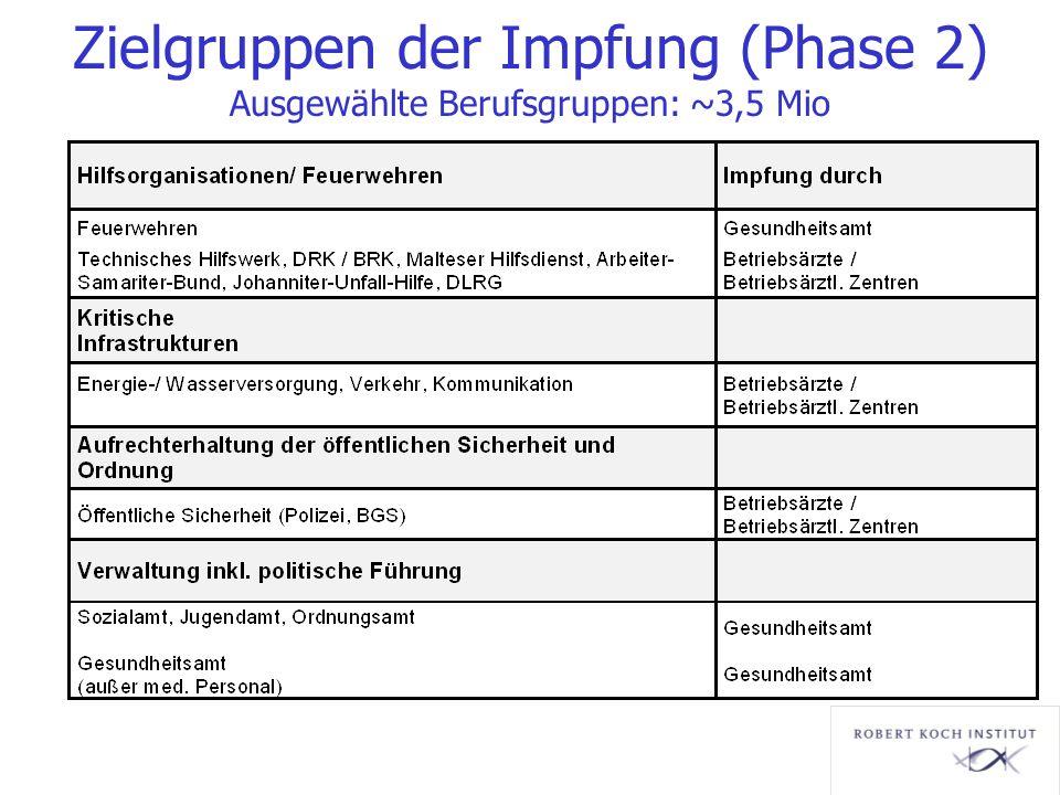 Zielgruppen der Impfung (Phase 2) Ausgewählte Berufsgruppen: ~3,5 Mio
