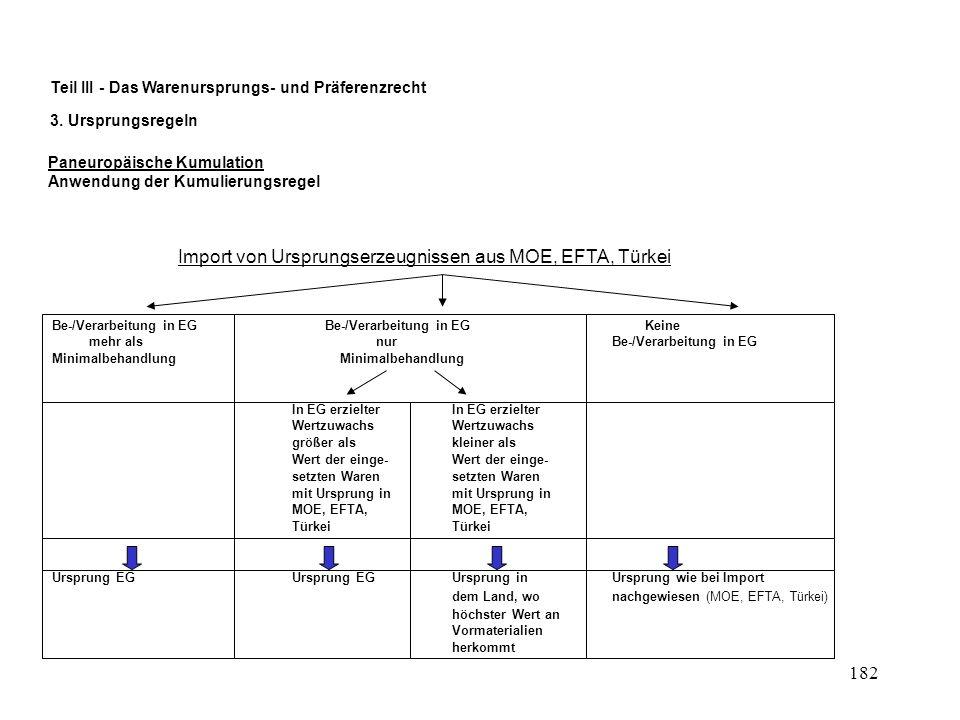 181 FH-Nürtingen: Masterstudiengang Internationales Management Lehrveranstaltung: Technik und Organisation des Außenhandels Teil III - Das Warenursprungs- und Präferenzrecht 3.