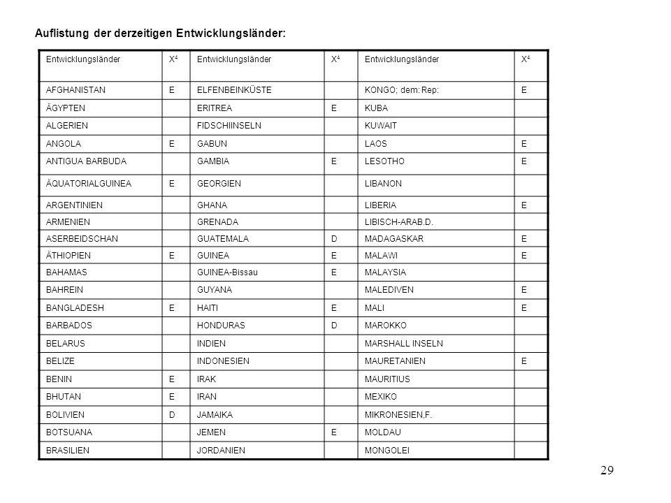 28 FH-Nürtingen: Masterstudiengang Internationales Management Lehrveranstaltung: Technik und Organisation des Außenhandels Die nachfolgende Übersicht zeigt einige Beispiele mit den Auswirkungen der APS-Zollsätze: TarifpositionWarenbeschreibungNormal- Zollsatz APS 2001 APS 2002 APS-Zoll 2 Bes.APS 3 APS-ZollBes.APS 20094019Ananassaft33,628,5030,10 2835Phosphate, Polyphosphate5,53,802,00 29161110Acrylsäure6,52,203,00 3204Farbstoffe, Pigmente6,52,203,00 392062Folien aus Polyethylenterephtalat8,55,905,00 420212Tasche, Koffer mit Außenseite aus Kunststoff oder Spinnstoffen 9,73,306,10 49100000Kalender aller Art1,81,2000 85211080Videogeräte m.