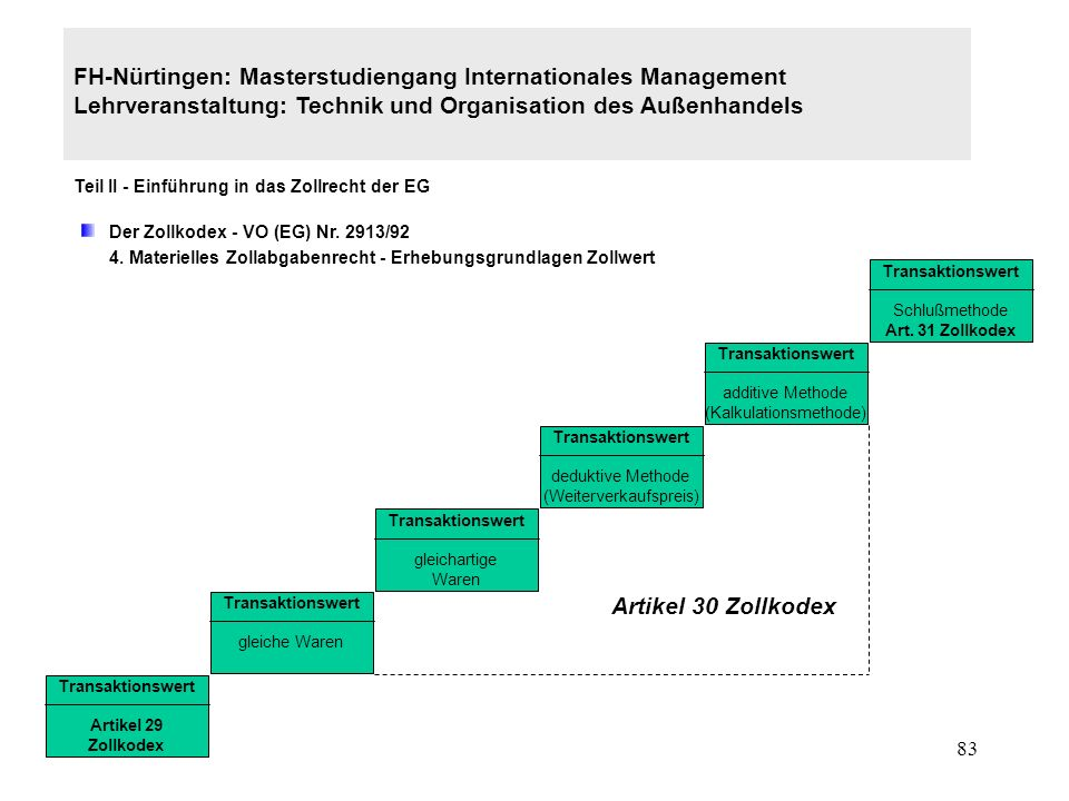 82 FH-Nürtingen: Masterstudiengang Internationales Management Lehrveranstaltung: Technik und Organisation des Außenhandels Teil II - Einführung in das