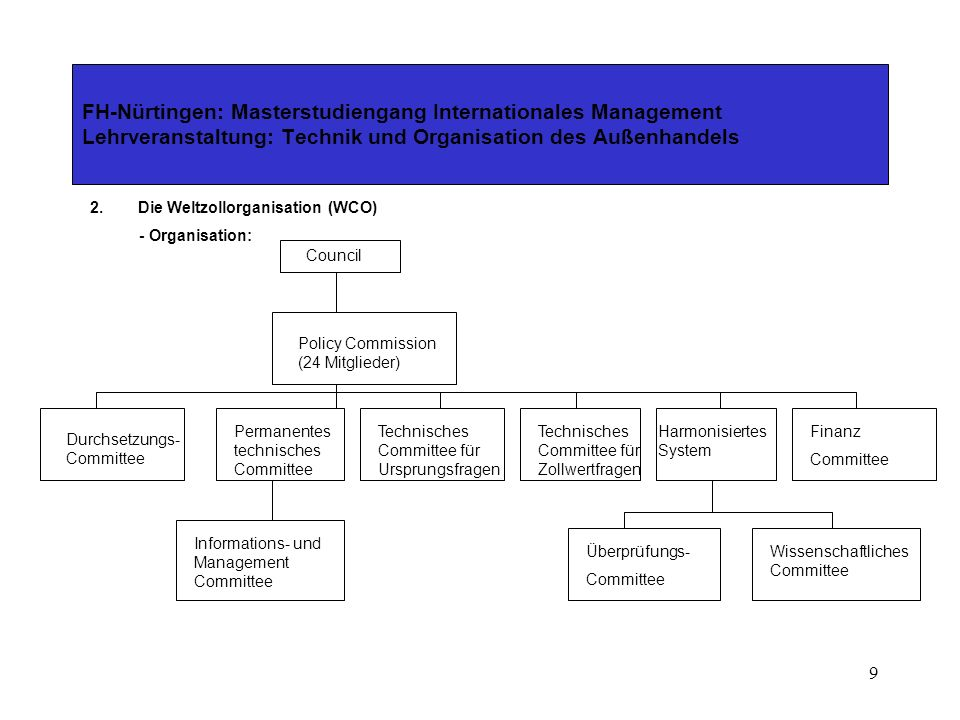8 FH-Nürtingen: Masterstudiengang Internationales Management Lehrveranstaltung: Technik und Organisation des Außenhandels 2.Die Weltzollorganisation (WCO) - Sitz: Brüssel (Belgien) - Established: 26.1.1953 als Brüsseler Zollrat - Mitgliedstaaten: 159 Staaten - Aufgaben: -Vereinheitlichung der Nomenklatur für einen einheitlichen Zolltarif -Harmonisierung und Vereinfachung der Zollsysteme -Unterstützung beim Aufbau der Zollverwaltungen in Entwicklungsländern - Tagungen: jährlich (Vertreter der nationalen Zollverwaltungen)