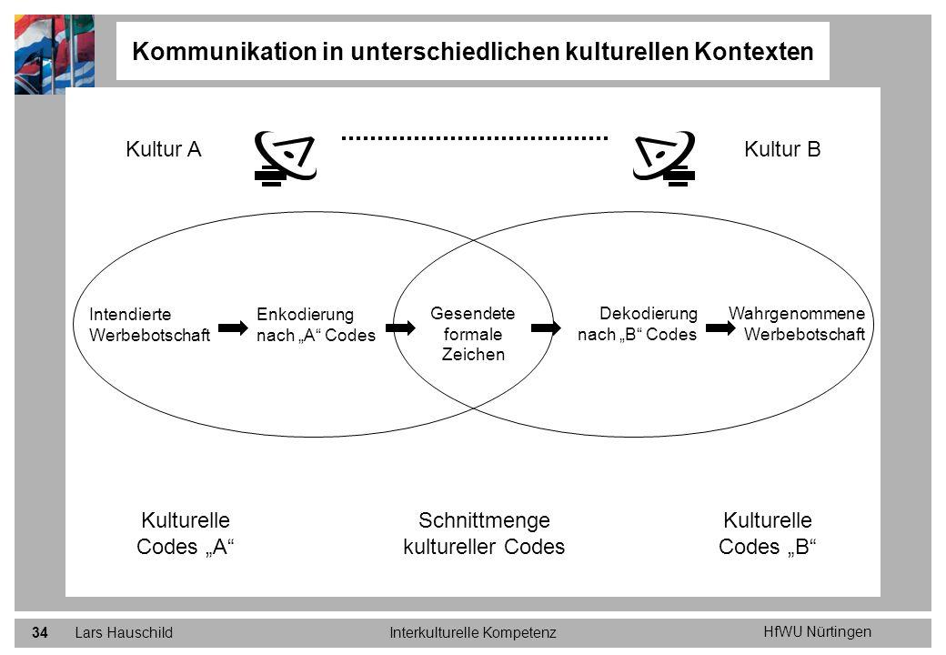 HfWU Nürtingen Lars HauschildInterkulturelle Kompetenz34 Kommunikation in unterschiedlichen kulturellen Kontexten Kultur AKultur B Intendierte Werbebo