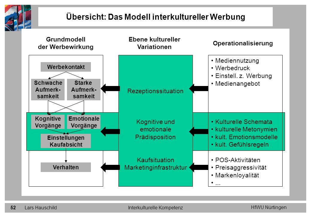 HfWU Nürtingen Lars HauschildInterkulturelle Kompetenz52 Übersicht: Das Modell interkultureller Werbung Grundmodell der Werbewirkung Ebene kultureller