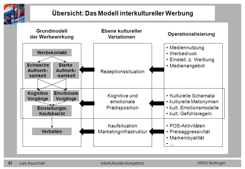 HfWU Nürtingen Lars HauschildInterkulturelle Kompetenz57 Übersicht: Das Modell interkultureller Werbung Grundmodell der Werbewirkung Ebene kultureller